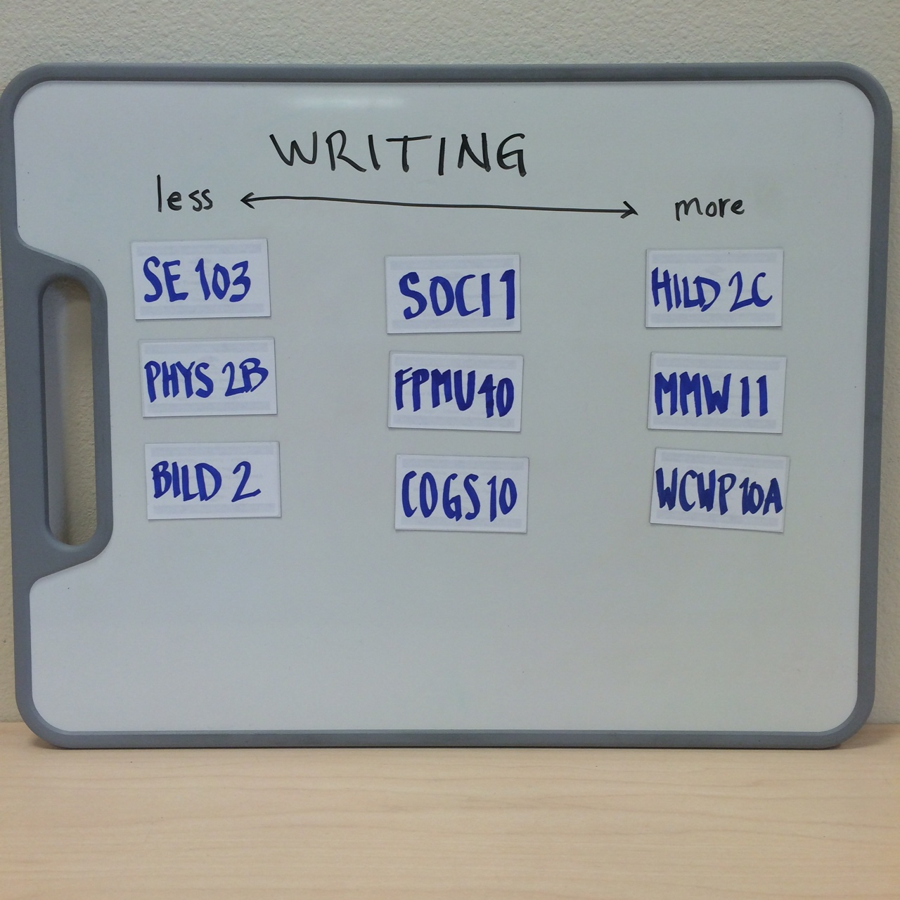 When the groups reported out, I quickly arranged the magnets on a handy whiteboard so I could hold it up for the others in the room to see. (Photo: Peter Newbury CC-BY)