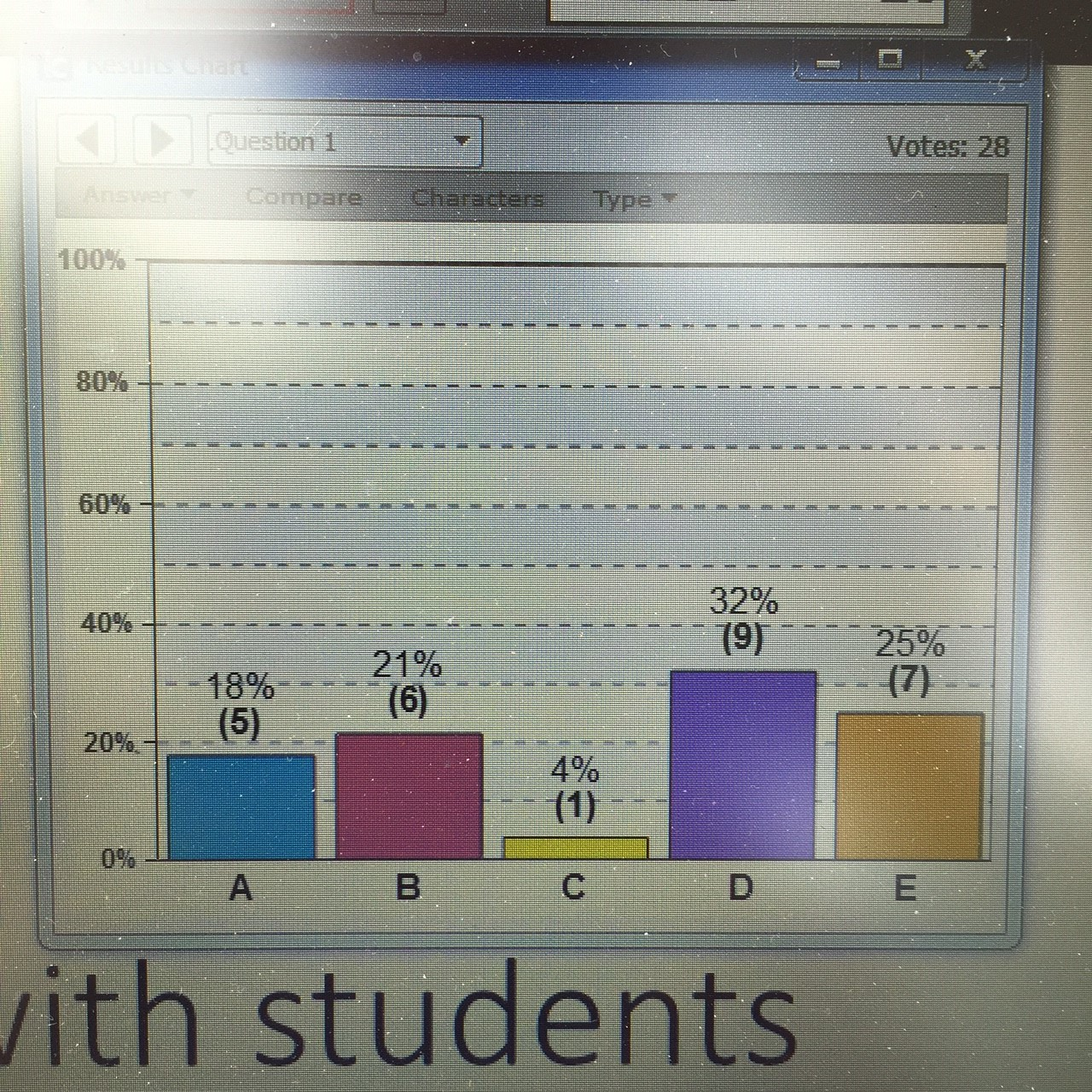 Results of my survey. Most people felt connecting with students and keeping up with the marking are the hardest parts of teaching. (Photo: Peter Newbury)