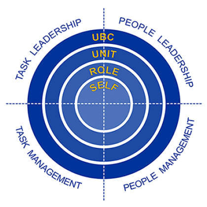 Leadership and management of people and tasks. (Source: Laurie Mills, UBC Okanagan)