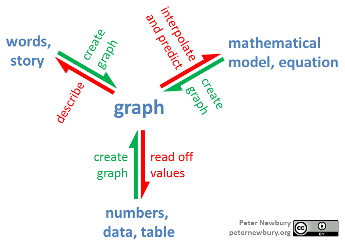 """Using graphs"" means creating a graph (red arrows) and extracting information from a graph (green arrows)."