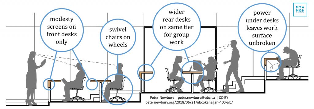 Design Features Promote Collaboration and Interaction