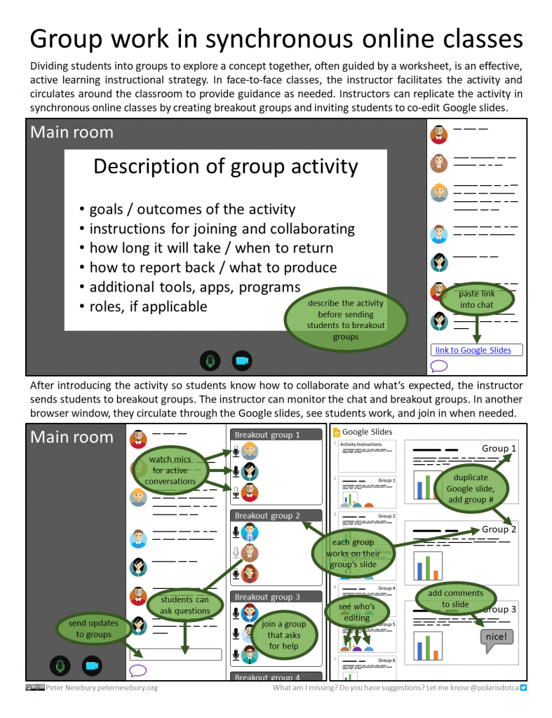 Infographic showing how to replicate group work in a synchronous, online class by combining the presentation software with Google Slides.